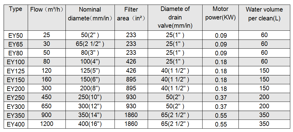 EY Self-cleaning filter selection parameters