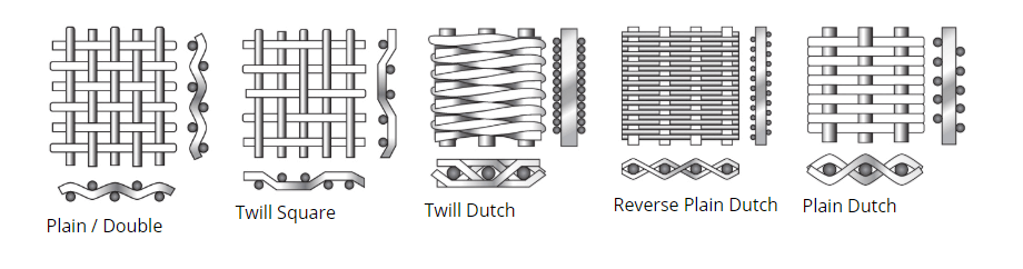 Woven Wire Weave Styles