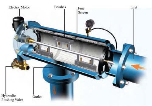 Automatic Self-Cleaning Water Filter