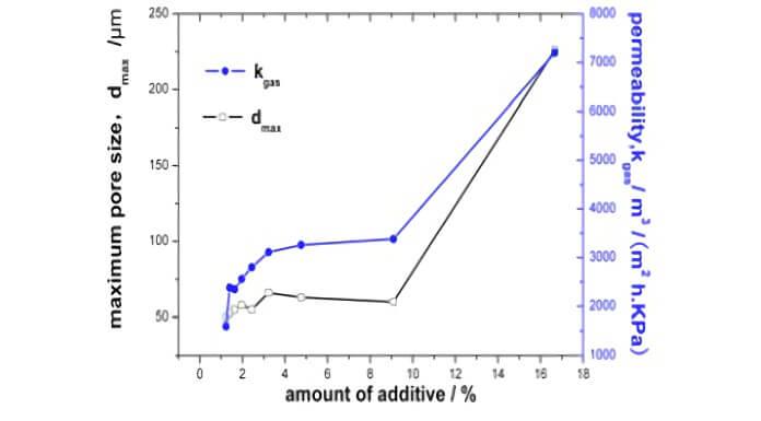 Powder test data chart