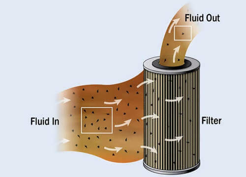 The filtering flow of stainless steel filter